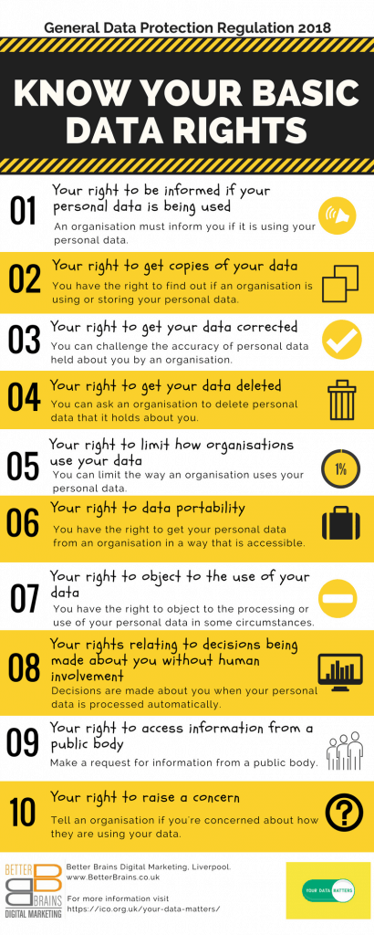 Your Data Rights