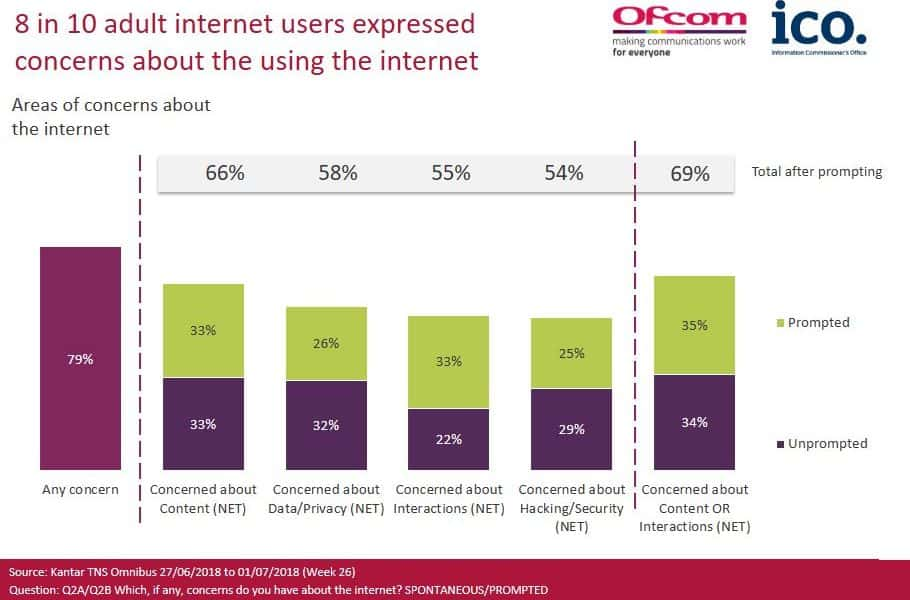 ICO Ofcom Internet Harm Research Report