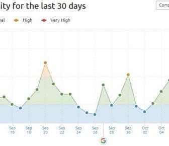 Google Oct Update - SEM Rush