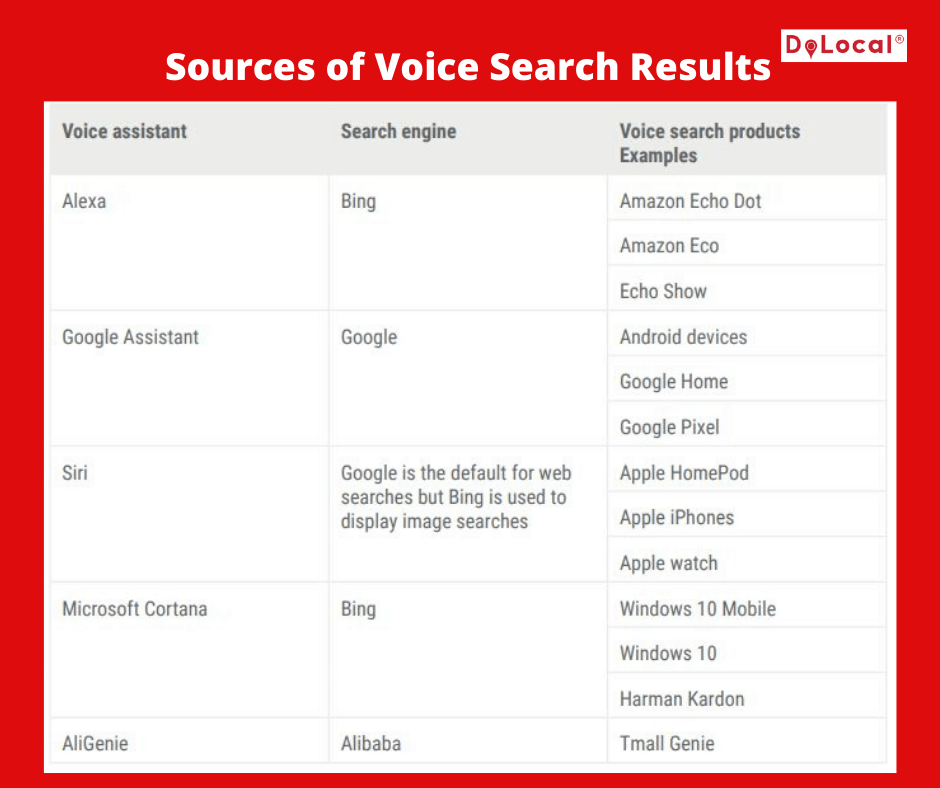 Sources of Voice Search results