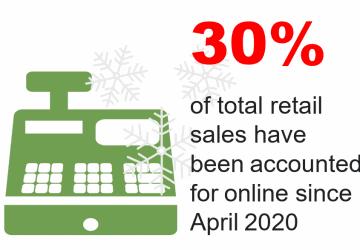 2020 online sales